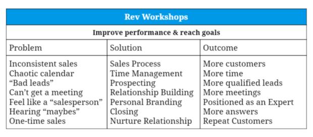 Rev Workshops